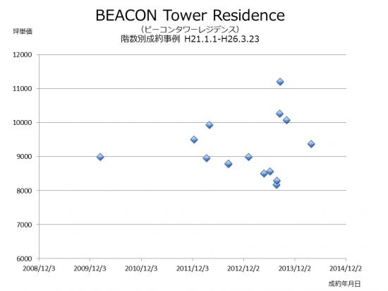 beacon_chintai