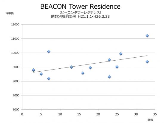 beacon_chintai02
