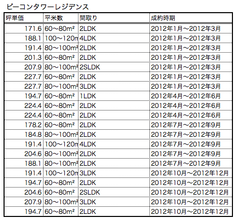 ビーコンタワーレジデンス2012成約情報