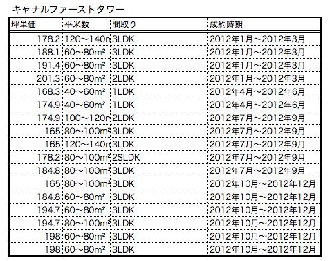 キャナルファーストタワー2012成約情報
