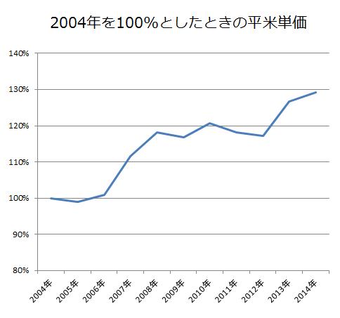 mansion_index2014