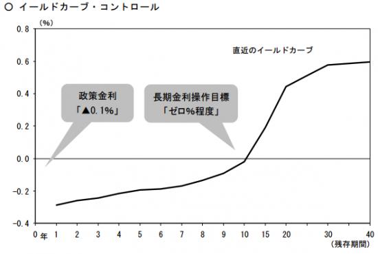 nichigin_yield_curve