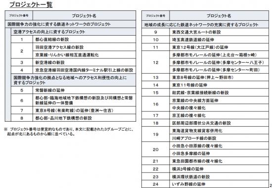 tokyo_newrailway_list